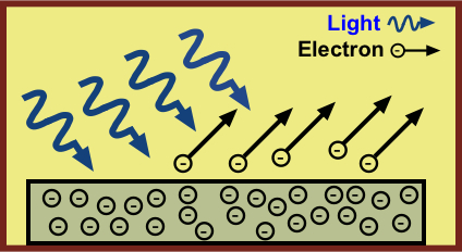 einsteins explanation of the photoelectric effect essay Einstein and the photoelectric effect planck's explanation of the blackbody spectrum was published how does this explain the observed photoelectric phenomena.